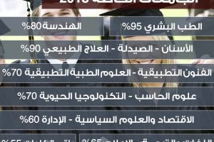 اسعار الجامعات الخاصة في مصر 2019