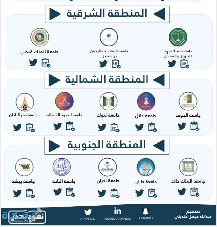 اسماء الجامعات في المنطقة الجنوبية في السعودية 1442 موقع فكرة