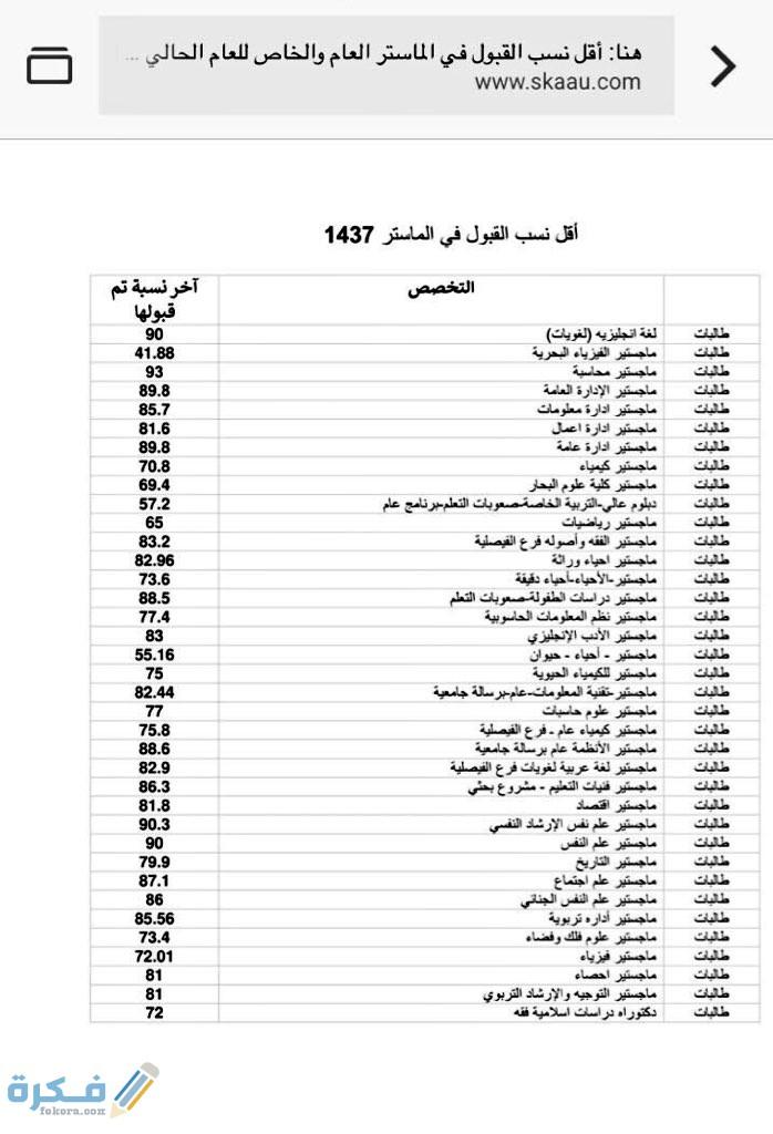 مؤشر النسب المقبولة بجامعة الملك عبدالعزيز 1442 موقع فكرة