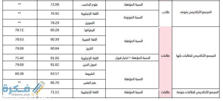 نسب القبول في جامعة الملك خالد 1442