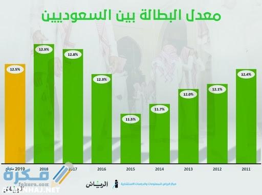 كم نسبة البطالة في السعودية 2021