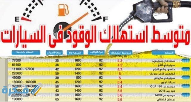 برنامج لحساب معدل استهلاك البنزين أو الوقود لكل 100 كيلو بسهولة موقع فكرة