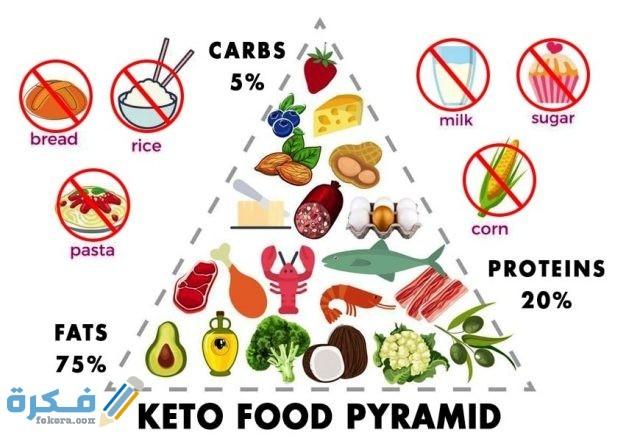 الممنوعات من الاطعمه في نظام كيتو