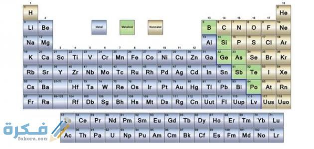تصنف العناصر في الجدول الدوري إلى
