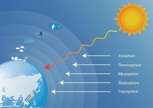 عندما تتقدم كتلة هوائية باردة وتندفع أسفل كتلة هوائية ساخنة تسمى هذه الجبهة
