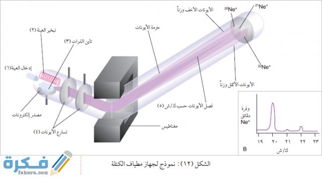 أي المناظير الفلكية يستخدم المرايا لتجميع الضوء
