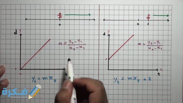 شرح درس ميل الخط المستقيم