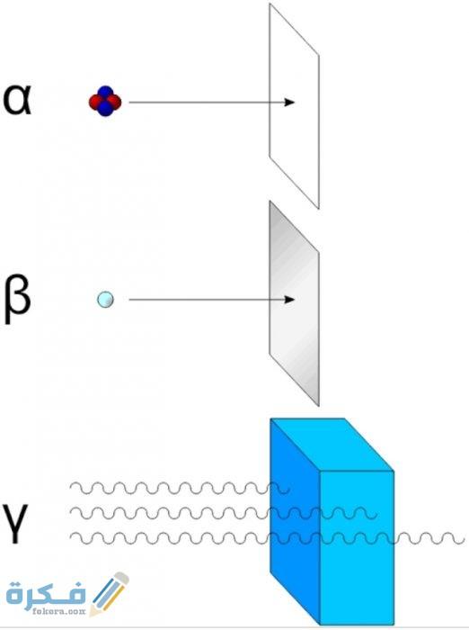 الثوريوم يصدر اشعة بيتا ما نوع التفاعل