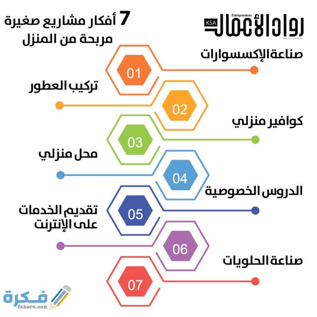 نموذج كتابة فكرة مشروع وخطوات كتابة المشروع