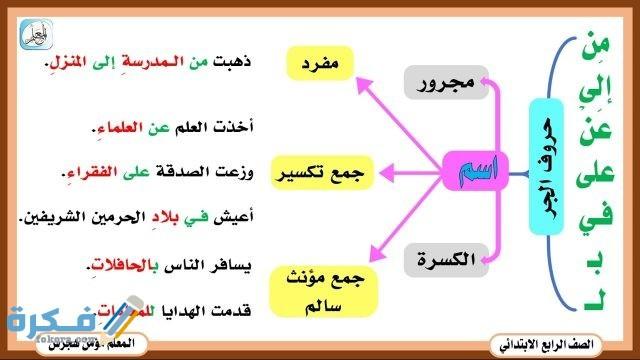 شرح درس أنواع المعارف