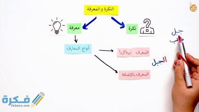 النكرة والمعرفة وأنواع المعارف