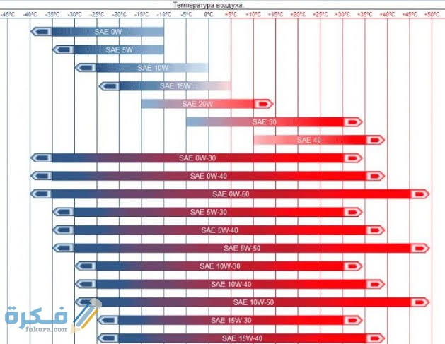 الفرق بين زيت 5W30 و 10W30 وأيهما أفضل لسيارتك