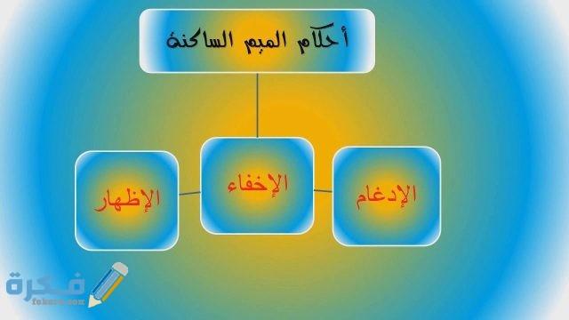 أحكام تلاوة النون الساكنة والتنوين والميم الساكنة