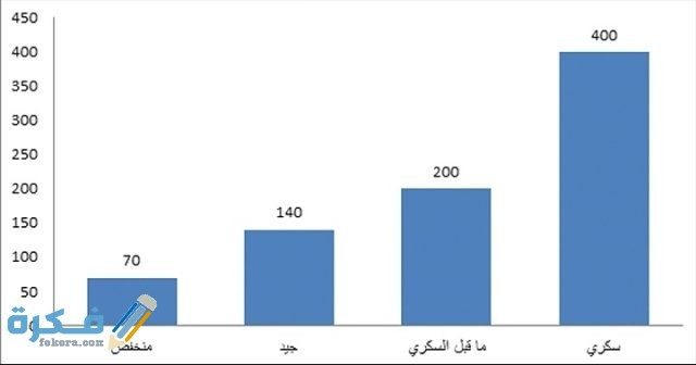 كم نسبة قياس السكر العشوائي