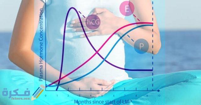 كم نسبة هرمون الحمل الضعيف؟