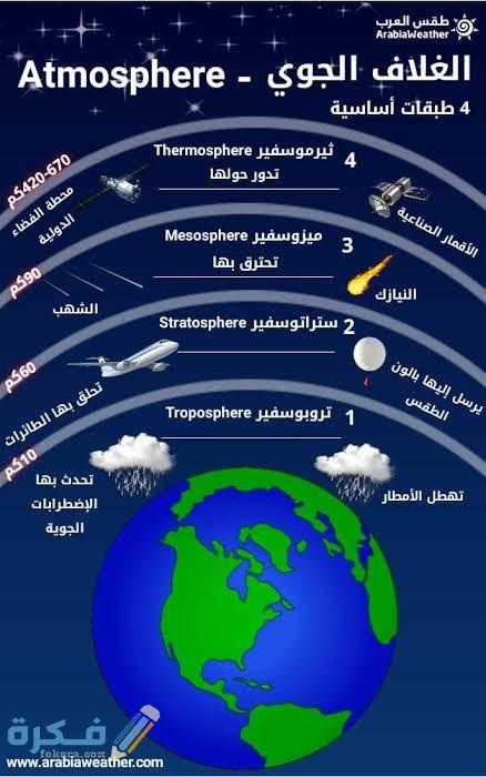 كم نسبة غاز النيتروجين في الغلاف الجوي