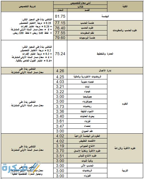 كم نسبة القبول في جامعة الملك سعود 1442 موقع فكرة