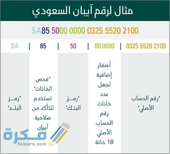 كيفية معرفة رقم الحساب من الايبان جميع البنوك موقع فكرة